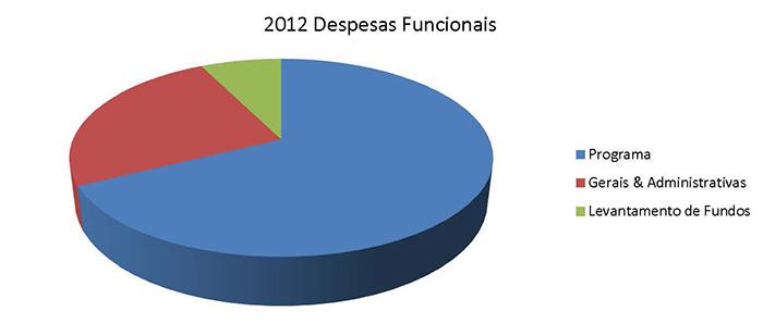 2012 Despesas Funcionais