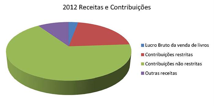 2012 Receitas e Contribuições