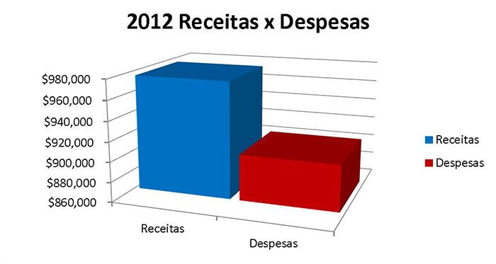 2012 Receitas x Despesas