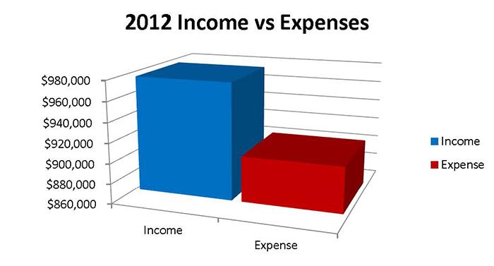 2012 Income vs Expenses