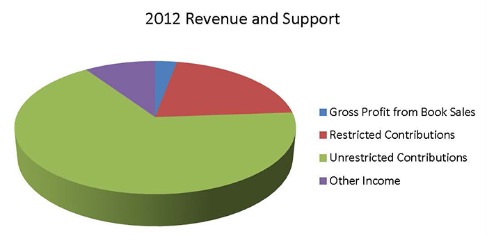 2012 Revenue and Support