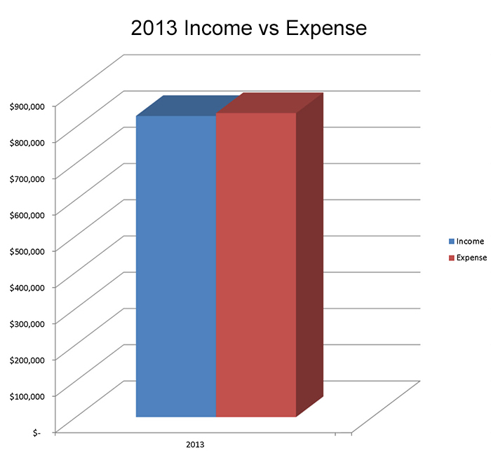 2013 Income vs Expenses