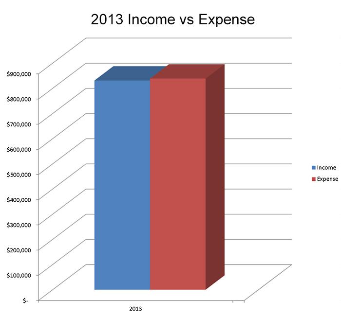 2013 Income vs Expenses
