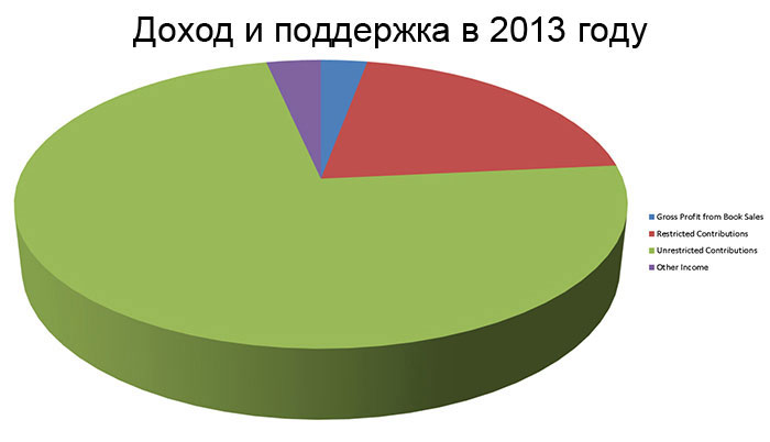 2013 Revenue and Support