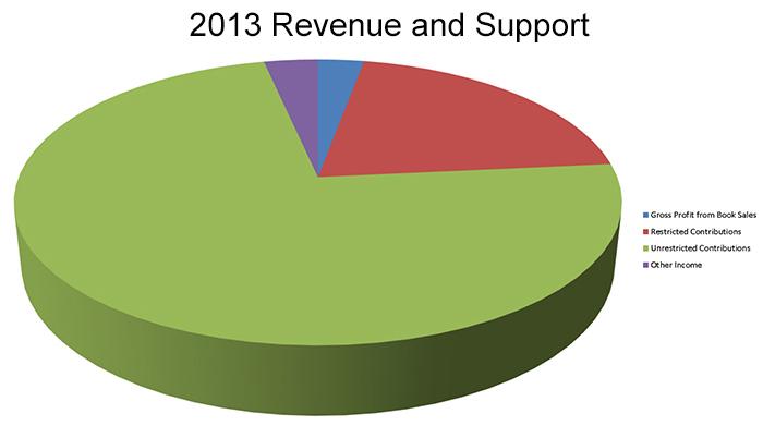 Ingresos y apoyos en 2013