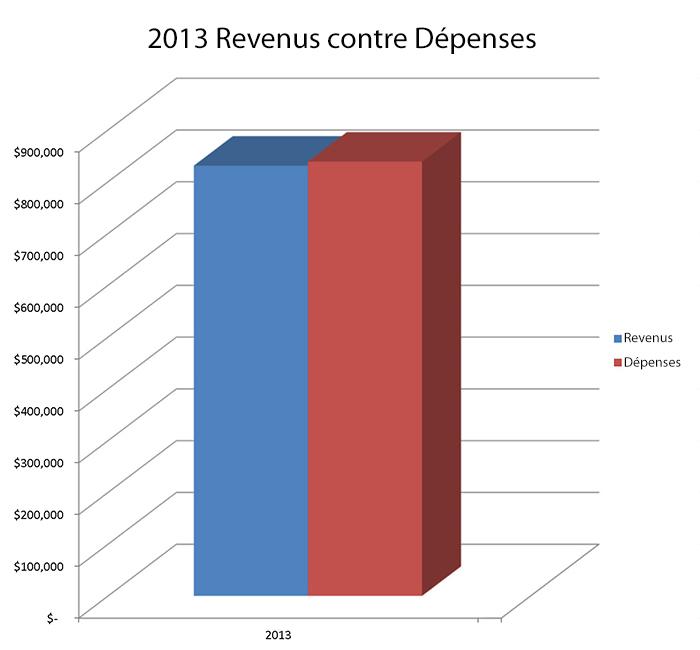 2013 Revenus contre Dépenses
