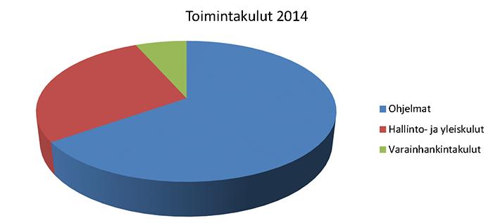 Toimintakulut 2014