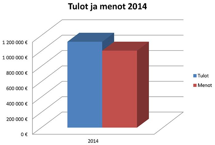 Tulot ja menot 2014