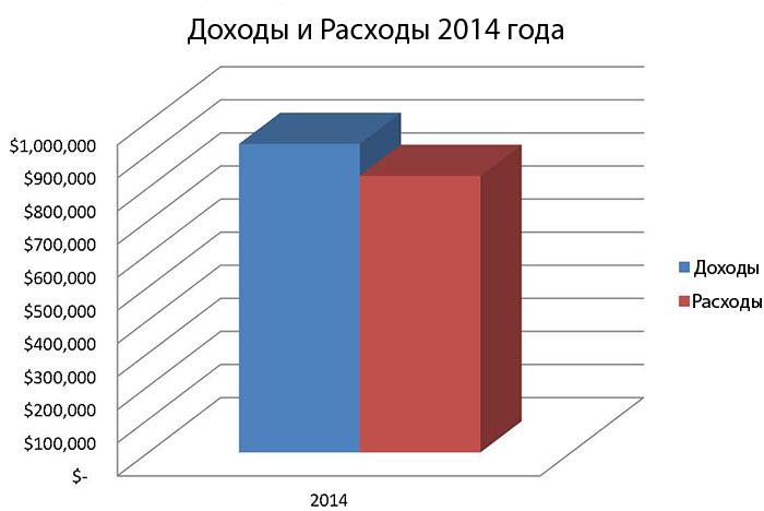 2014 Income vs Expenses