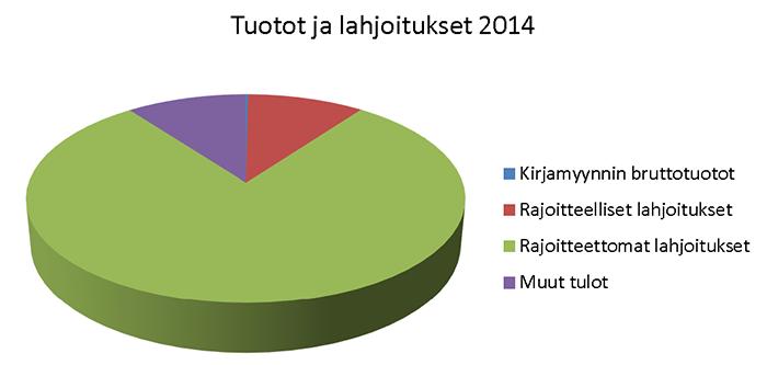 Tuotot ja lahjoitukset 2014