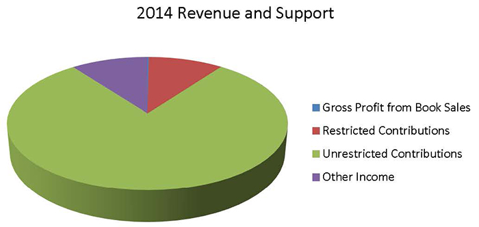 2014 Revenue and Support