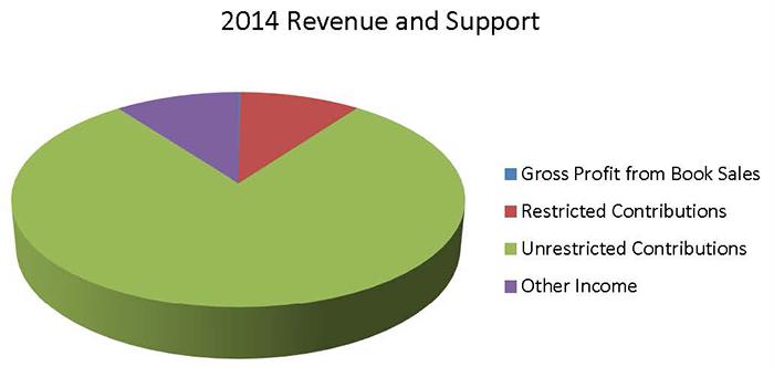 Ingresos y apoyo durante 2014