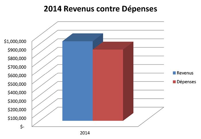 2014 Revenus contre Dépenses