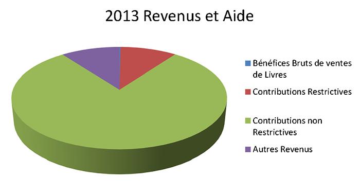 2013 Revenus et Aide