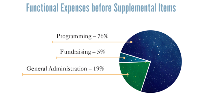 2018 Functional Expenses before Supplemental Items