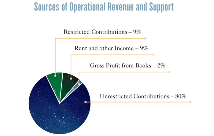2018 Sources of Operational Revenue and Support