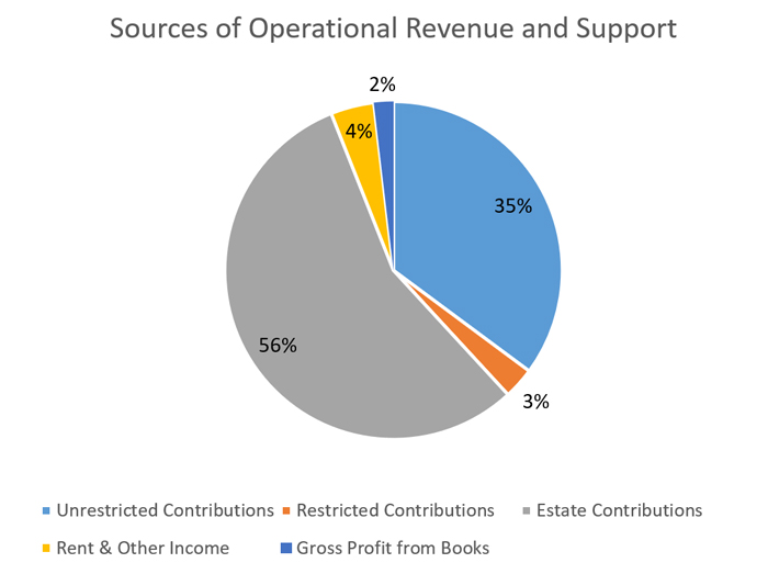 2019 Sources of Operational Revenue and Support