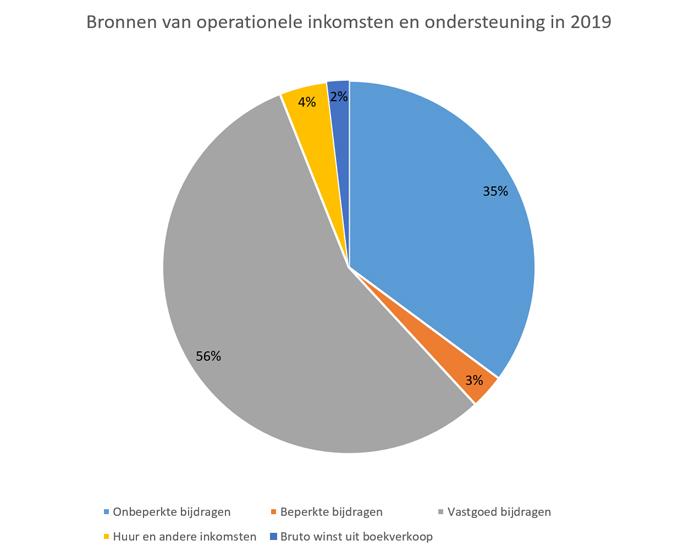 Bronnen van operationele inkomsten en ondersteuning in 2019