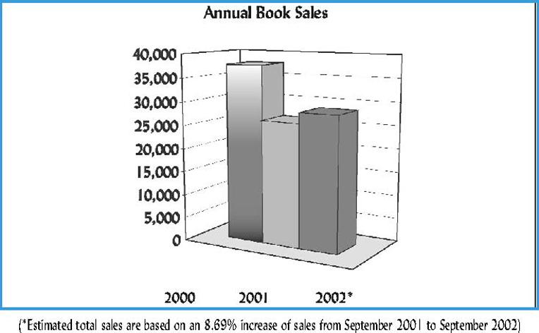Urantia Foundation 2001-2001 Annual Book Sales