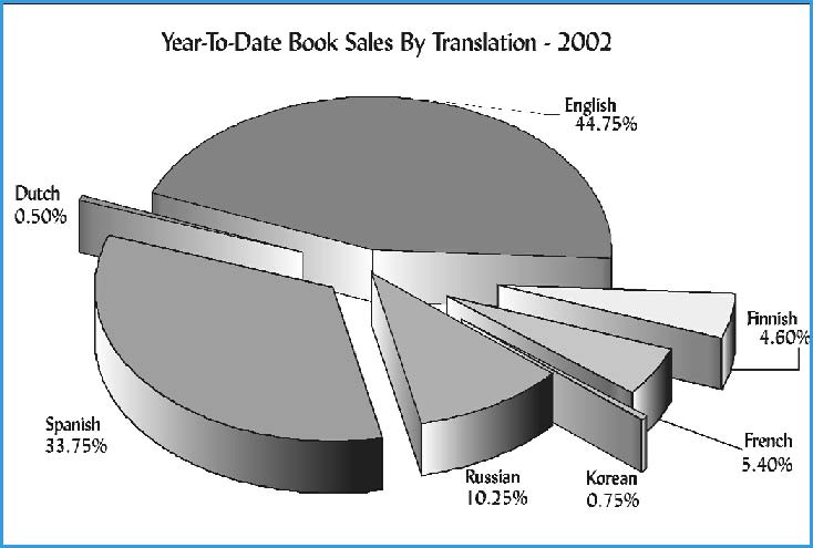 Urantia Foundation Year-To_Date Book Sales by Translation 2002