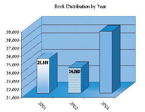 Urantia Foundation Book Distribution by year 2001-2002-2003