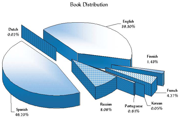 Urantia Foundation Book Distribution 2002-2003