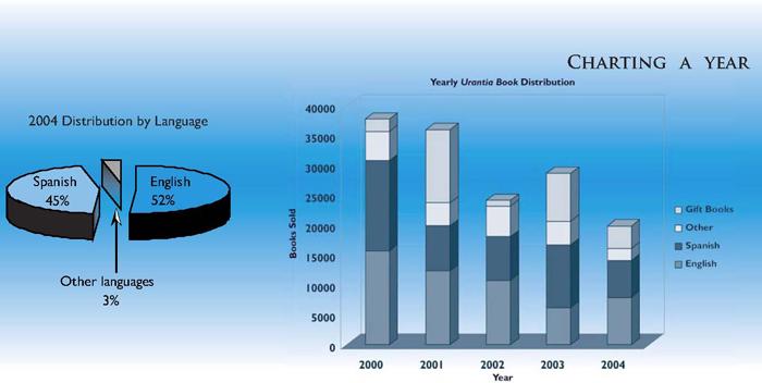 Urantia Foundation Distribution 2004