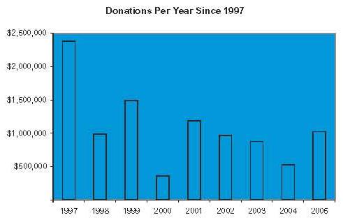 Urantia Foundation donations per year 1997-2005