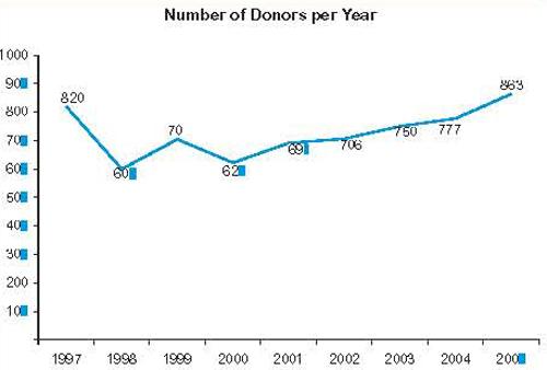 Urantia Foundation donors per year 1997-2005
