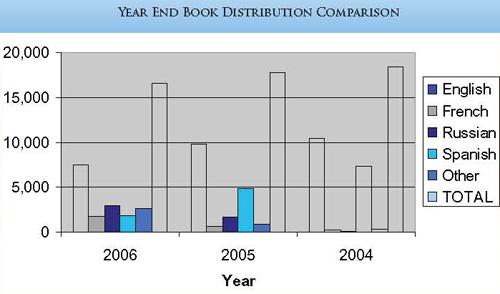 Urantia Foundation Book Distribution 2004-2005-2006