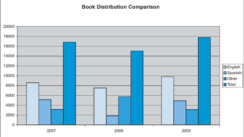 Urantia Foundation Book Distribution 2005-2006-2007