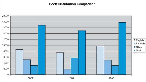 Urantia Foundation Book Distribution 2005-2006-2007