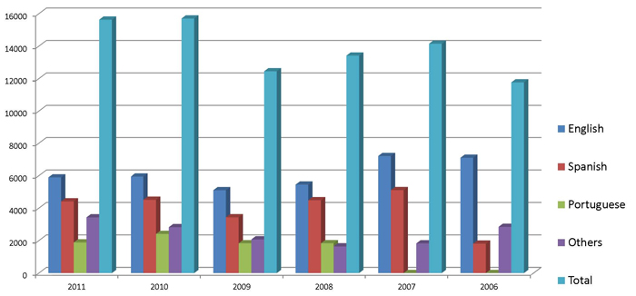Urantia Book Sales 2006-2011