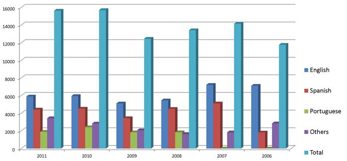 Urantia Book Sales 2006-2011