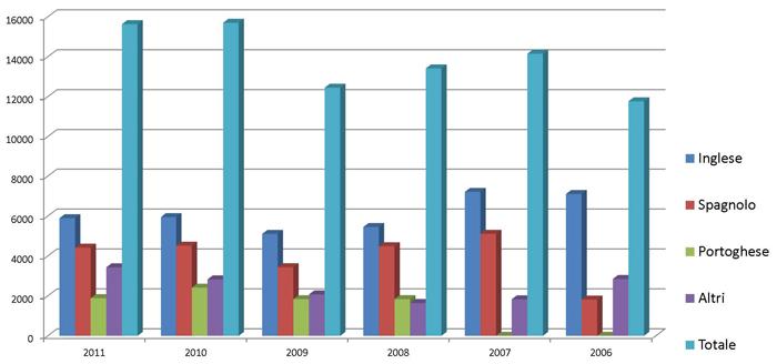 Distribuzione del Libro di Urantia 2006-2011