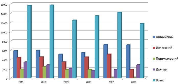 Распространение Книги Урантии 2006-2011