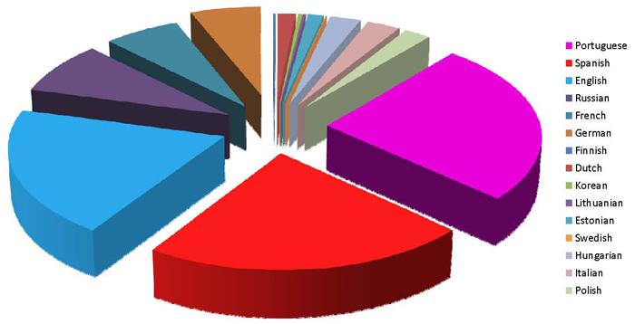 Pays enregistrés dans le répertoire de groupe d'étude du Livre d'Urantia.