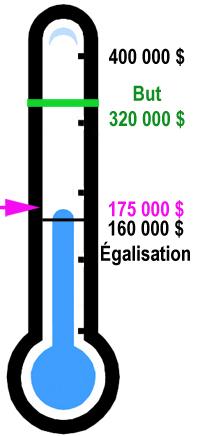 La campagne de collecte de fonds à égalisation de 160 000 $ commence maintenant