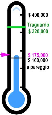 La raccolta invernale di fondi a pareggio di 160.000 dollari comincia ora