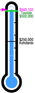 Fundraising Thermometer 2016