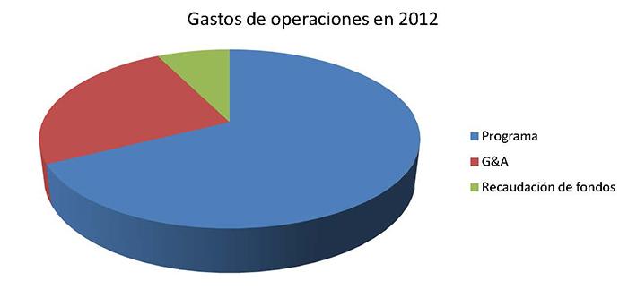 Gastos de operaciones en 2012