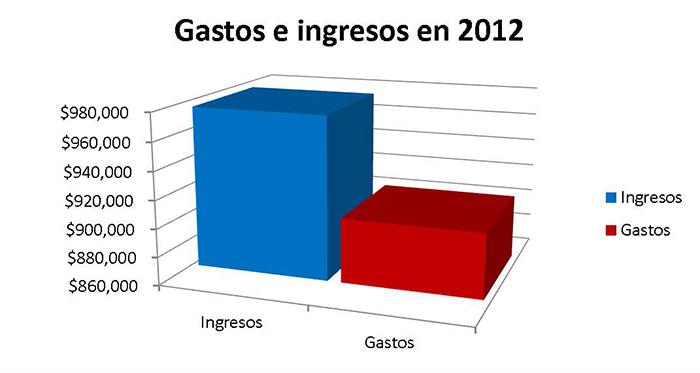 Ingresos y gastos 2012