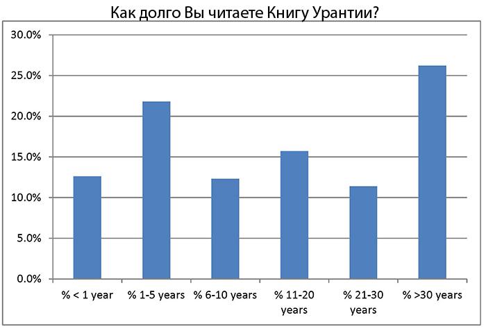 Как долго Вы читаете Книгу Урантии?
