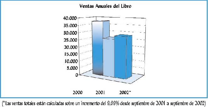Ventas Anuales del Libro