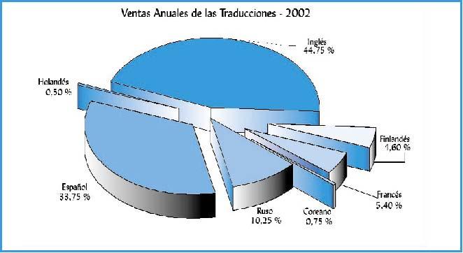 Ventas Anuales de las Traducciones - 2002