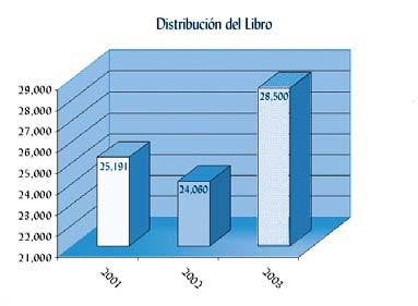 Distribución Del Libro 2001-2002-2003