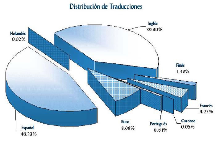 Distribución de Traducciones