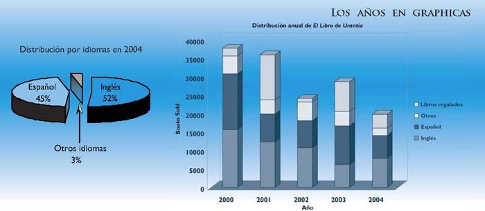 Distribución por idiomas en 2004 - El libro de Urantia