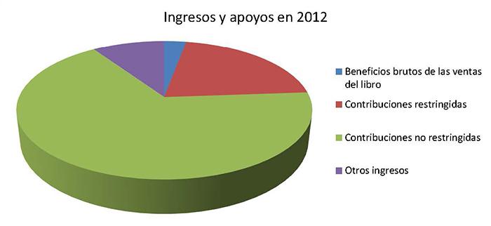 Ingresos y apoyos en 2012