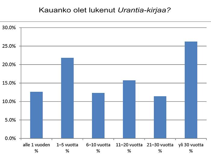 Kauanko olet lukenut Urantia-kirjaa?